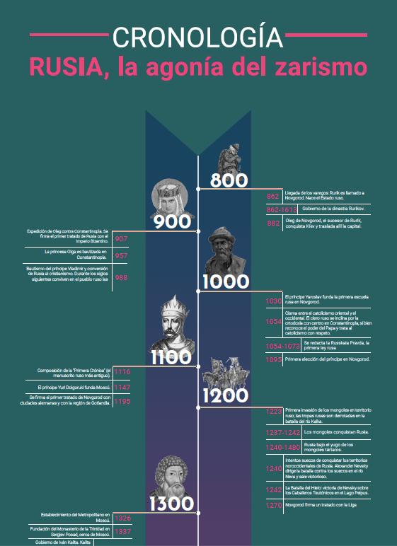 Historia de Rusia II